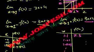 ক্যালকুলাস – লিমিট (Limit) পাঠ ৩ :  ফাংশনের সীমার কড়াকড়ি (rigorous)