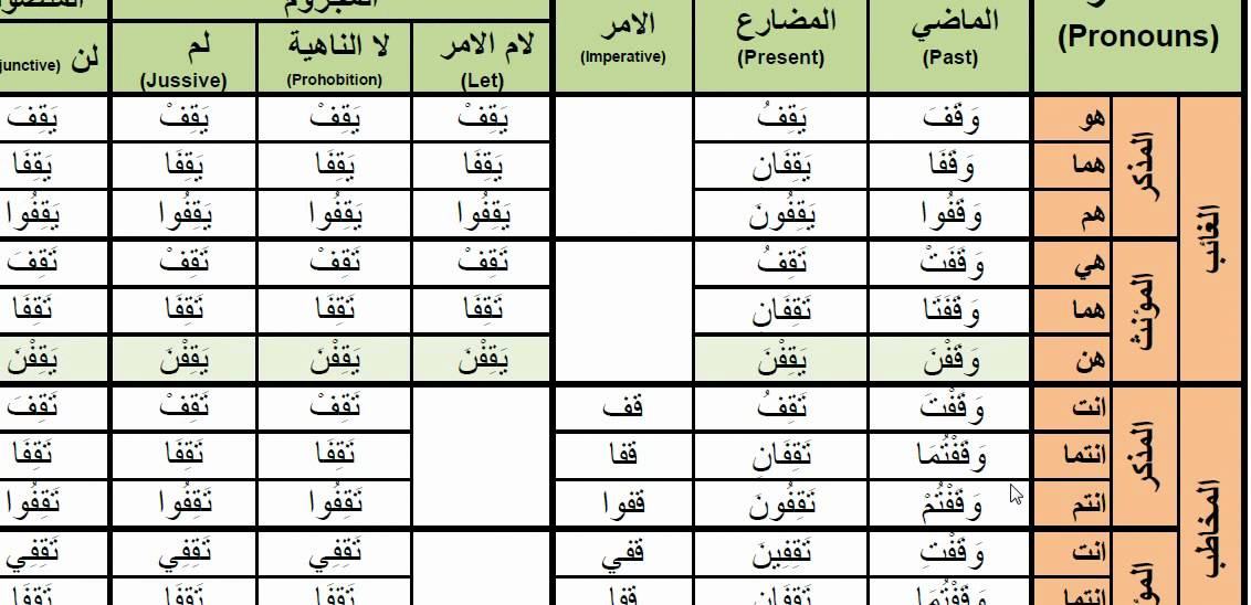 arabic verbs - 0058 waqafa  to stop   u0648 u0642 u0641 active voice past present and imperative