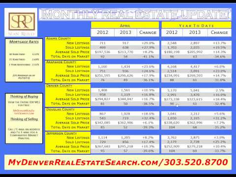 April 2013 Denver Metro Area Monthly Real Estate Update