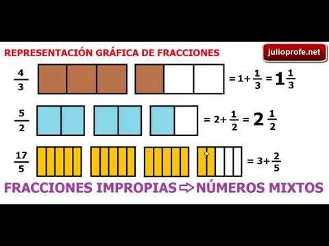 Representación gráfica de fracciones