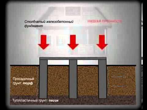 Старый сарай на новый фундамент: подводим столбчатый фундамент под хозблок