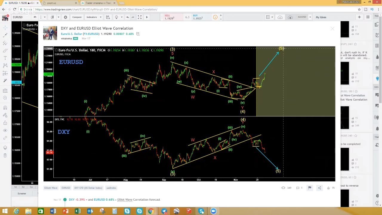 elliott wave notes 1 Chapter 1 ~ the basics so that elliott wave practitioners understand each other they agreed on the following notation: key notes motives consist of 5.