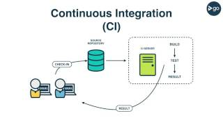 Continuous Delivery 101 (Part 1)