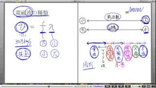 高校物理解説講義:「電磁波」講義6