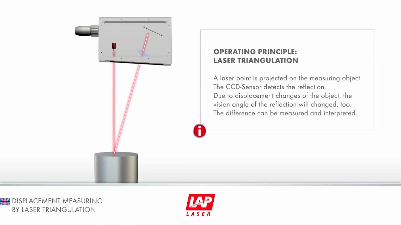 Laser Sensors Triangulation Principle Youtube
