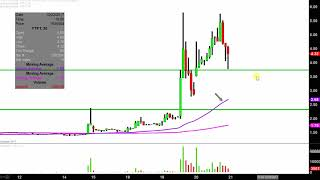 Future FinTech Group Inc - FTFT Stock Chart Technical Analysis for 12-20-17