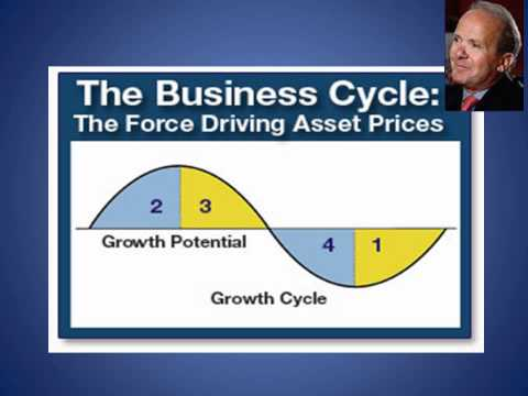 THE BUSINESS CYCLE -- THE LEADING INDICATORS