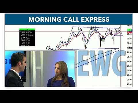 Futures Lower as Ukraine Crisis Escalates (Morning Call Express)