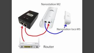 Configuracion Nanostation M2 y Nanostation loco M5 una sola fuente POE PASSTHROUGH