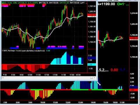 Stock market Retracement
