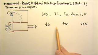 AP Physics 2:Modern 2: Elementary Charge Measured: Millikan's Oil-Drop Experiment