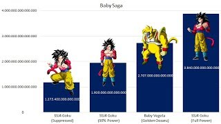 Dragon Ball GT - Baby Saga - Power Levels