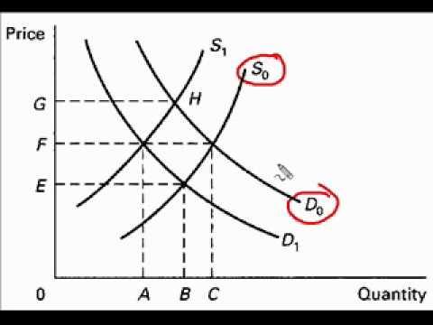 how to find equilibrium quantity