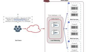 SoftLayer Tutorial - Twenty Four -  Part1 - Load Balancing with Netscaler VPX