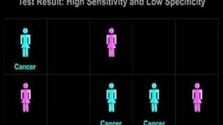 Medical Testing: Sensitivity and Specificity