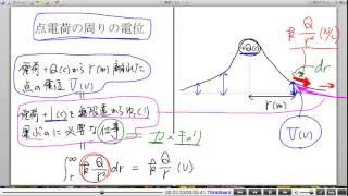 高校物理解説講義:「電位」講義9