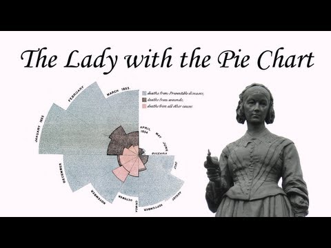 Florence Nightingale: Pie Charts, Statistics, the Lady with the Lamp [mathematics science education