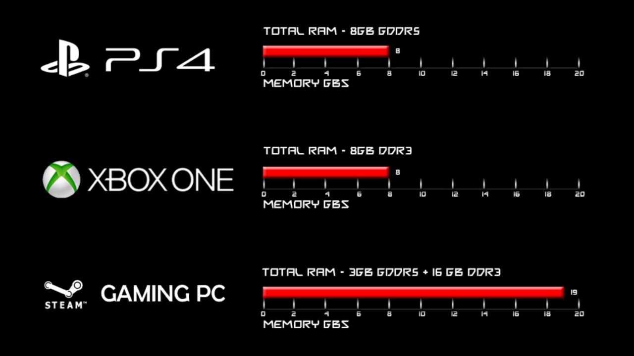 La superioridad de la PC sobre las consolas[Vengan de a mil]