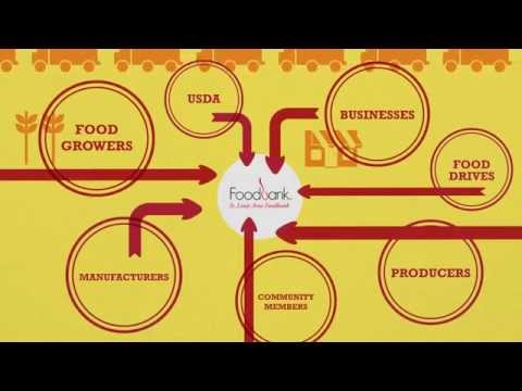 How a Food Bank Works