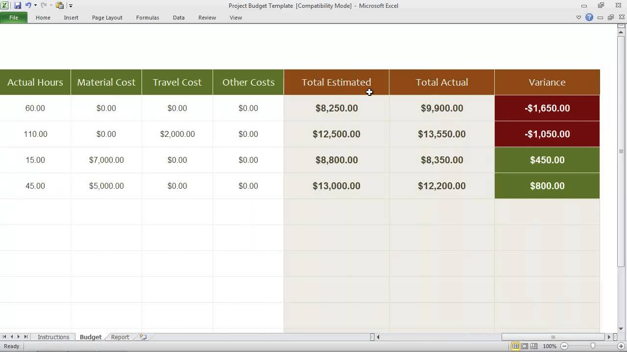 Example of a Project Budget  brighthubpmcom