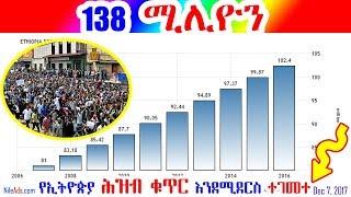 የኢትዮጵያ ሕዝብ ቁጥር 1መቶ 38 ሚሊዮን እንደሚደርስ ተገመተ Estimated Ethiopia population 138 millions - VOA
