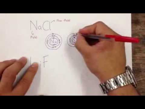 Dot And Cross Diagram Dot And Cross Diagrams Ionic