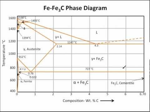 Muddiest Point- Phase Diagrams III: Fe-Fe3C Phase Diagram Introduction