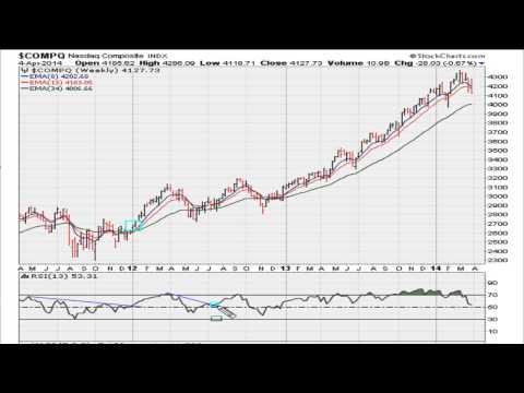 Market Analysis Week of April 07, 2014