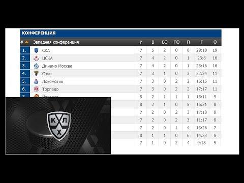 Хоккей. КХЛ 2017/2018. Результаты, турнирная таблица, расписание. 6-7.09.17