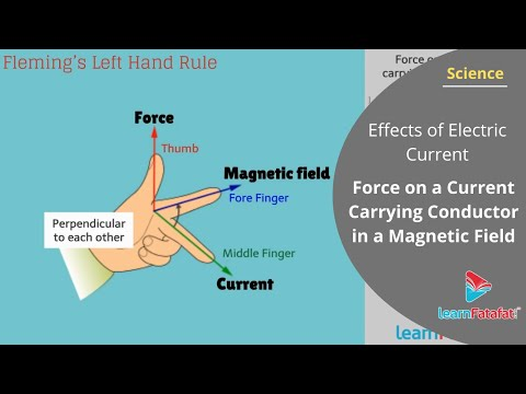 All About Electromagnetism Standard 10 SSC | Chapter 5 Part 6 by LearnFatafat.com thumbnail