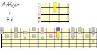 Guitar Chord Domination - Triad Harmonization