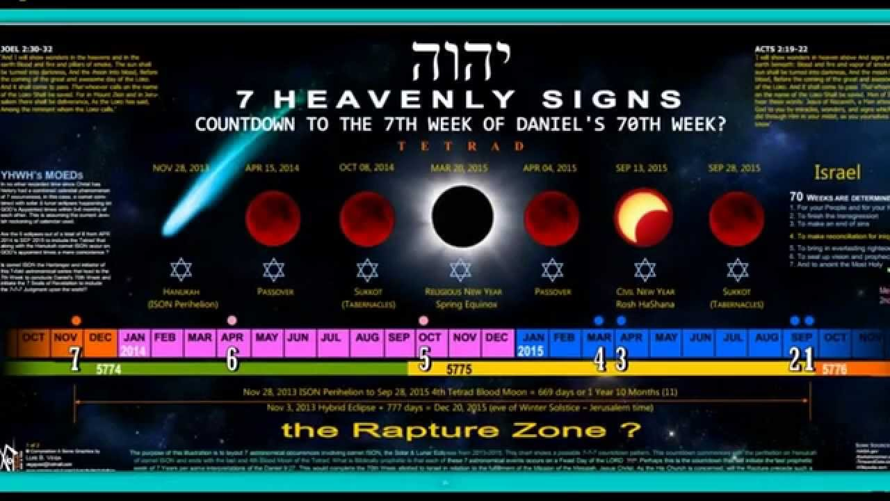 Nibiru  Twelve Books  Rapture Antichrist False Prophet