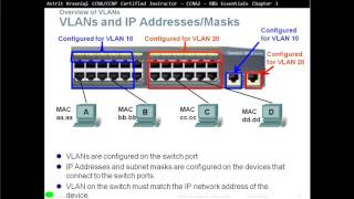 3.1 VLAN Segmentation: VLANs (CCNA 2: Chapter 3)