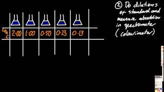 A.8.6 Find the  concentration of a solution via calibration curve (Beer-Lambert law) IB Chemistry HL