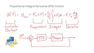 Beginner's Guide to PID Control