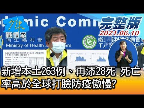 台灣-少康戰情室-20210610 1/3 新增本土263例、再添28死 死亡率高於全球打臉防疫傲慢?