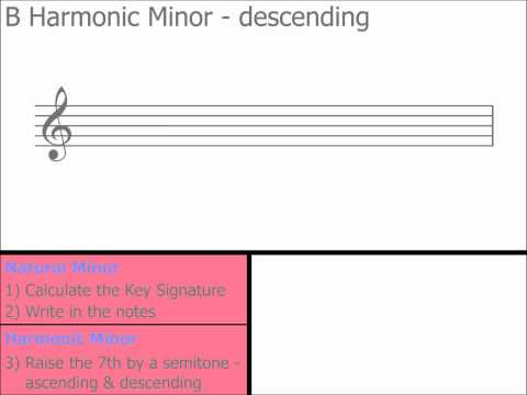 The 5 Natural Minor Scale Positions You Must Know.