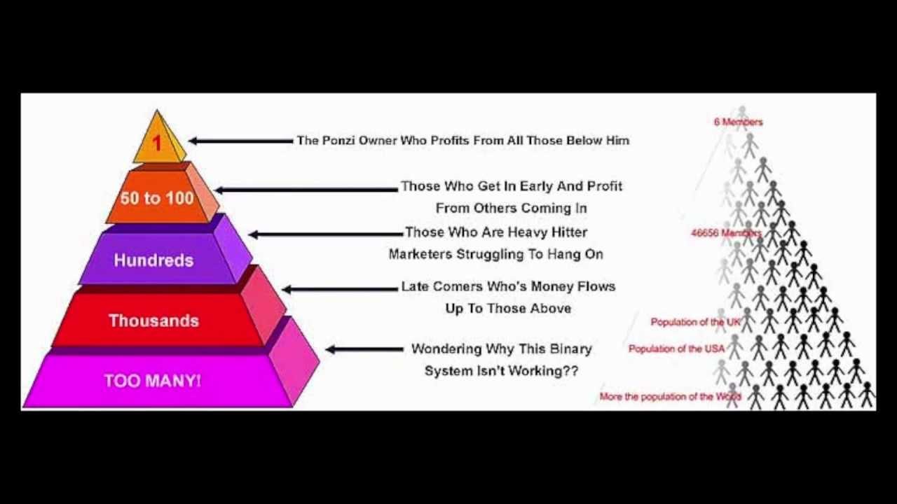 Scam Warning Motor Club Of America Is A Pyramid Scheme