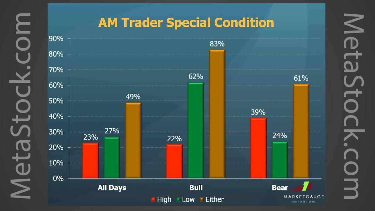Trading strategies skew