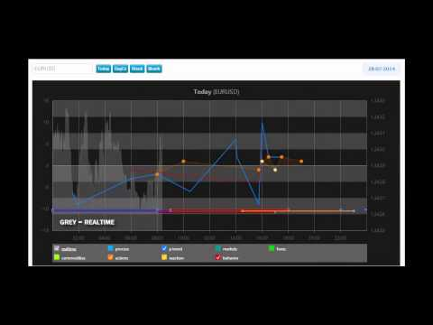 EUR/USD Daily forecast 28 july 2014