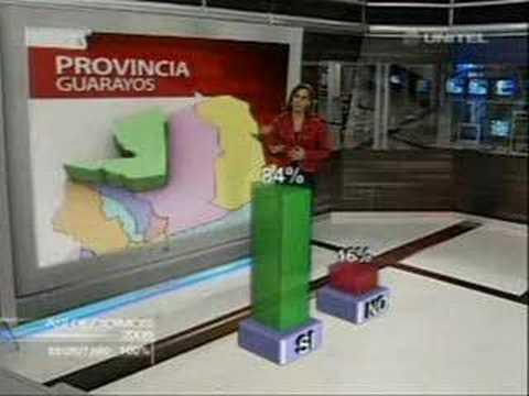 Comentarios de UNITEL TV Sobre Jornada de Referéndum Cruceño