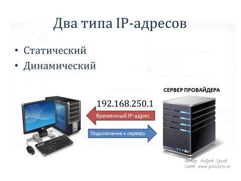 Что такое IP адрес компьютера