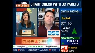 JC Parets on ET NOW, Live on India Business News