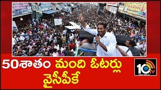 YSR Congress Party Polls Nearly 50% Votes | Huge Gap Between YSRCP and TDP  News