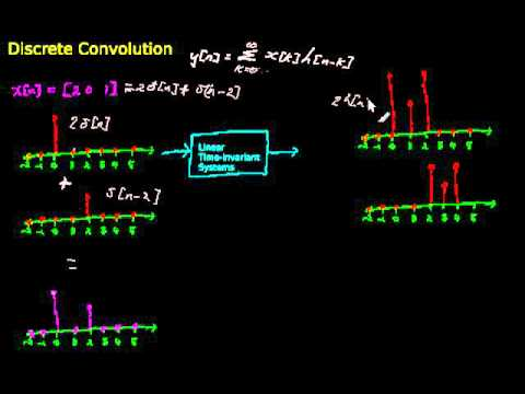 discrete convolution - an explanation