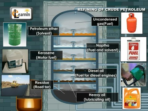 Petroleum and its refining - Chemistry