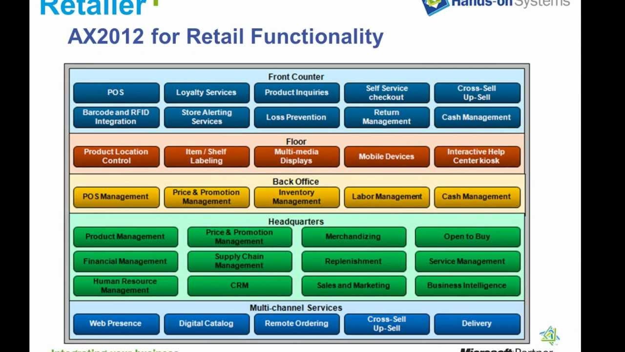 Microsoft Dynamics For Retail Introduction Youtube