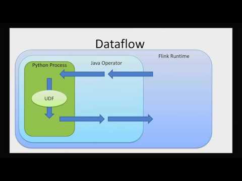 Image from Big Data Analytics with Python using Stratosphere