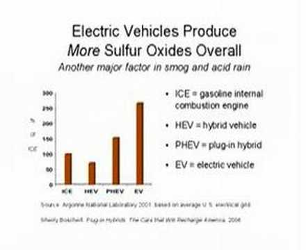 Do Electric Vehicles Really Create Less Pollution?
