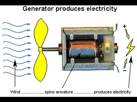 Free electricity Fan generator 2.5-3V